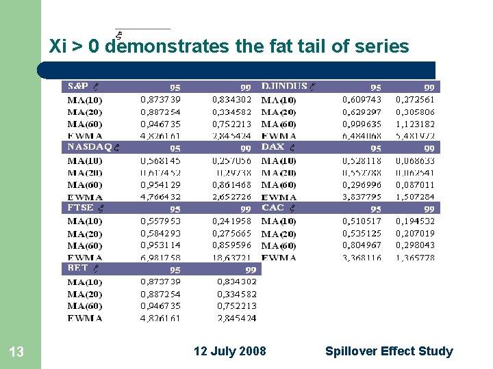 BET CAC FTSE DAX NASDAQ DJINDUS S&P Xi > 0 demonstrates the fat tail