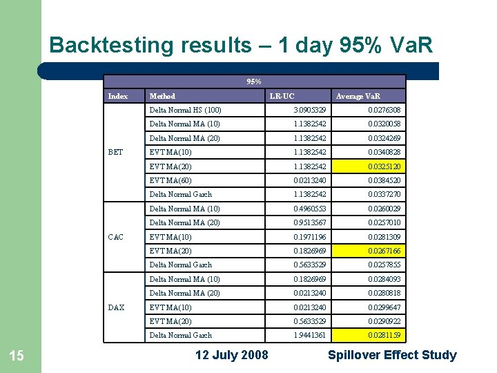 Backtesting results – 1 day 95% Va. R 95% Index BET CAC DAX 15