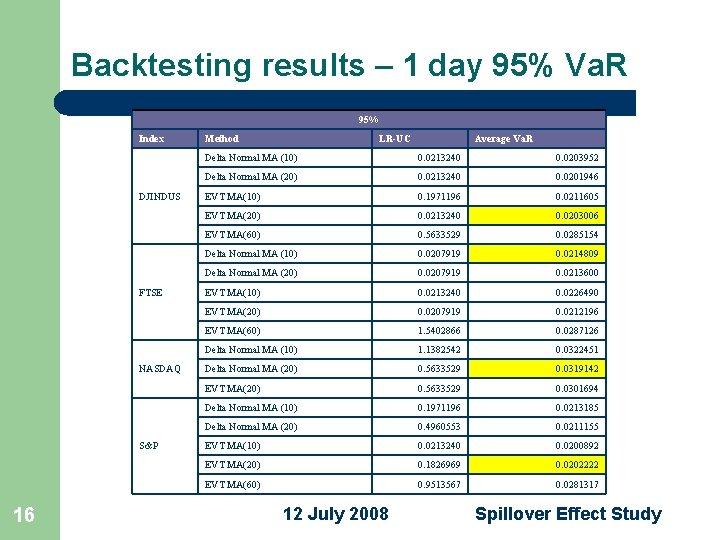 Backtesting results – 1 day 95% Va. R 95% Index DJINDUS FTSE NASDAQ S&P