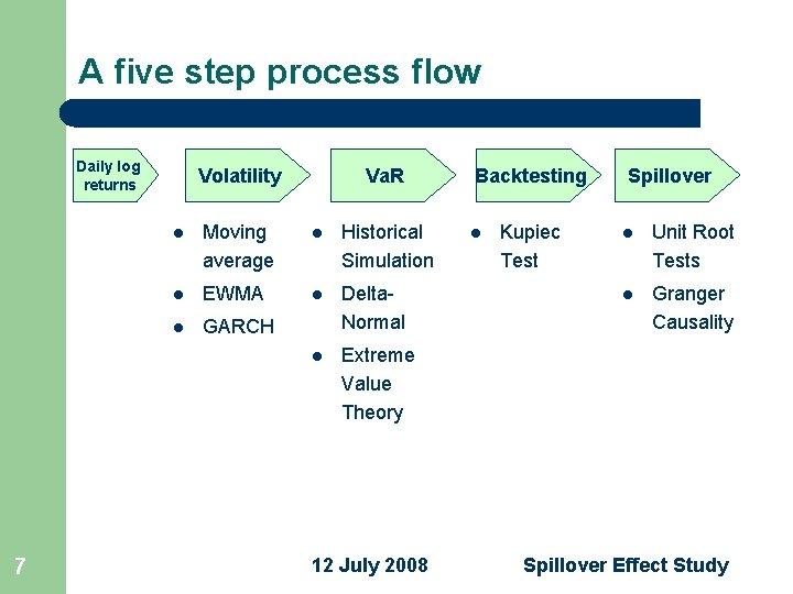 A five step process flow Daily log returns 7 Volatility Va. R l Moving