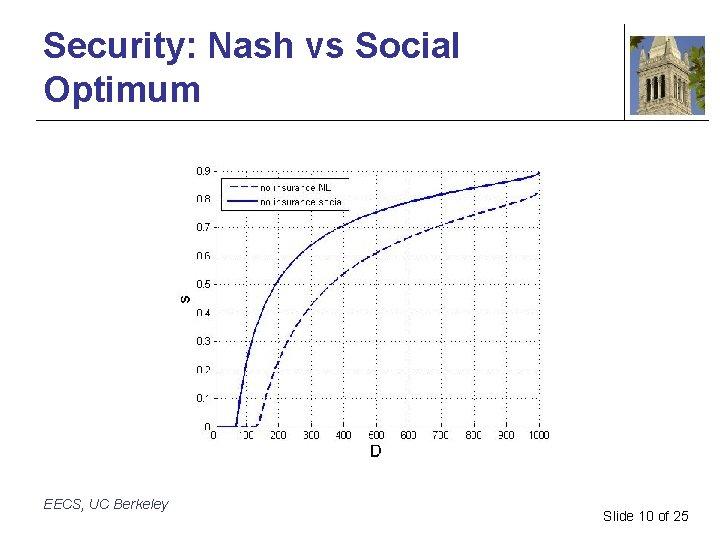 Security: Nash vs Social Optimum EECS, UC Berkeley Slide 10 of 25