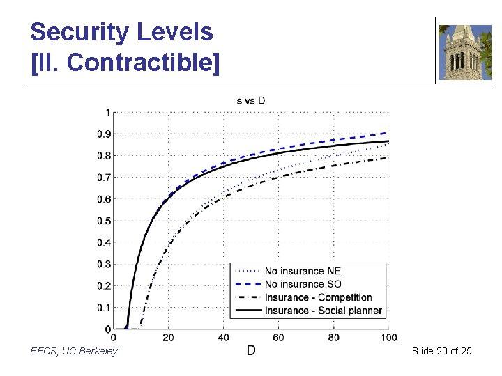 Security Levels [II. Contractible] EECS, UC Berkeley Slide 20 of 25