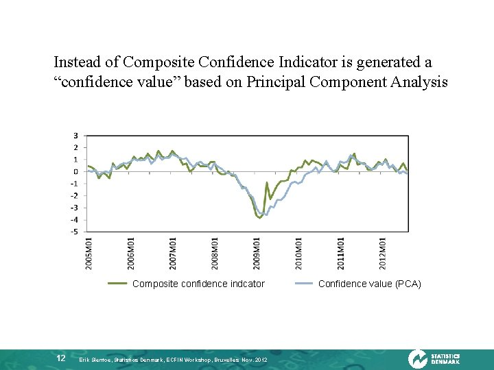 """Instead of Composite Confidence Indicator is generated a """"confidence value"""" based on Principal Component"""