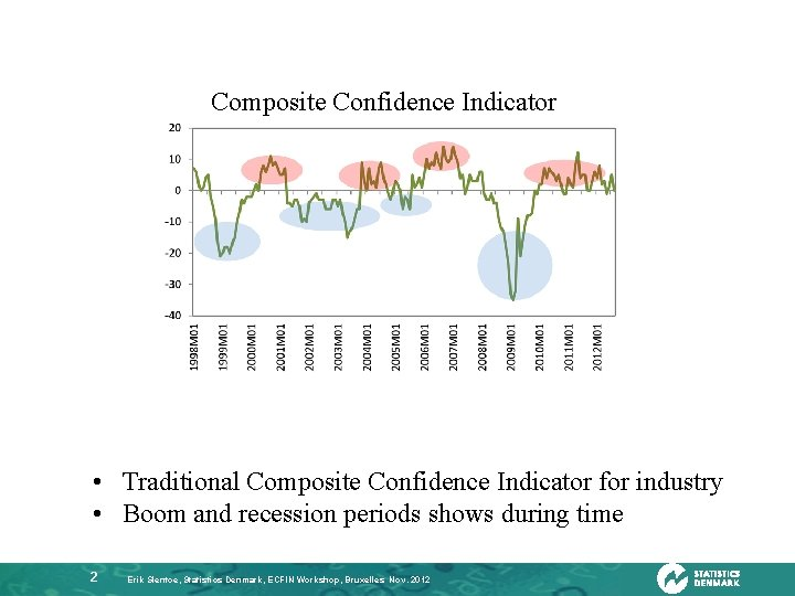 Composite Confidence Indicator • Traditional Composite Confidence Indicator for industry • Boom and recession