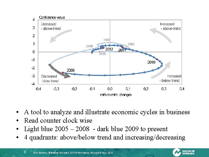 • • A tool to analyze and illustrate economic cycles in business Read