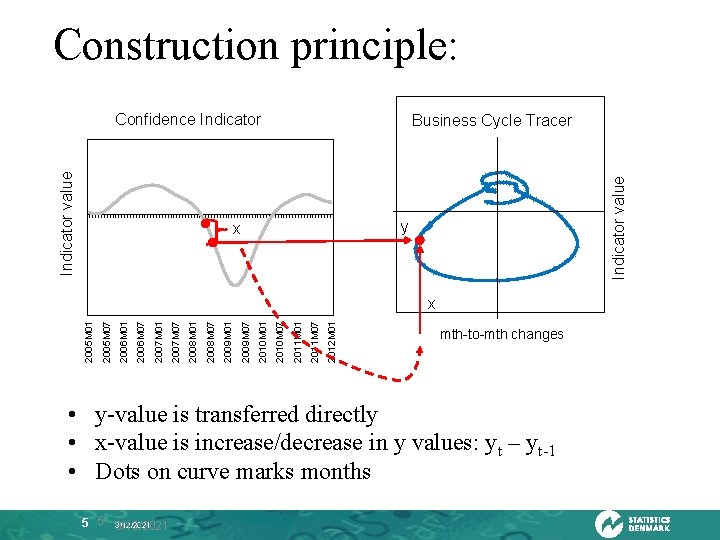 Construction principle: Business Cycle Tracer konjunkturværdi Indicator value Konjunkturindikator Indicator value Konjunkturbarometer Confidence Indicator