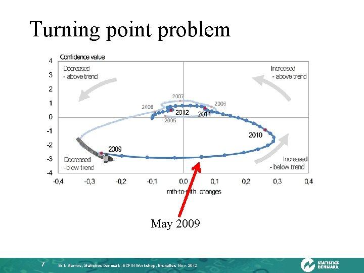 Turning point problem May 2009 7 Erik Slentoe, Statistics Denmark, ECFIN Workshop, Bruxelles Nov.