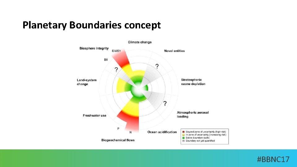 Planetary Boundaries concept #BBNC 17