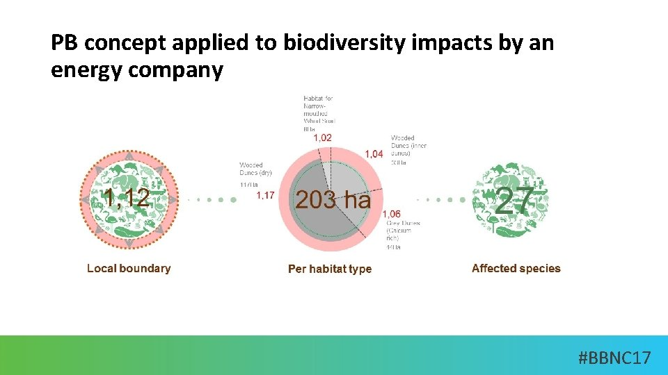 PB concept applied to biodiversity impacts by an energy company #BBNC 17