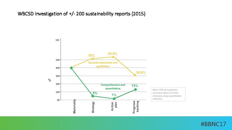 WBCSD investigation of +/- 200 sustainability reports (2015) #BBNC 17