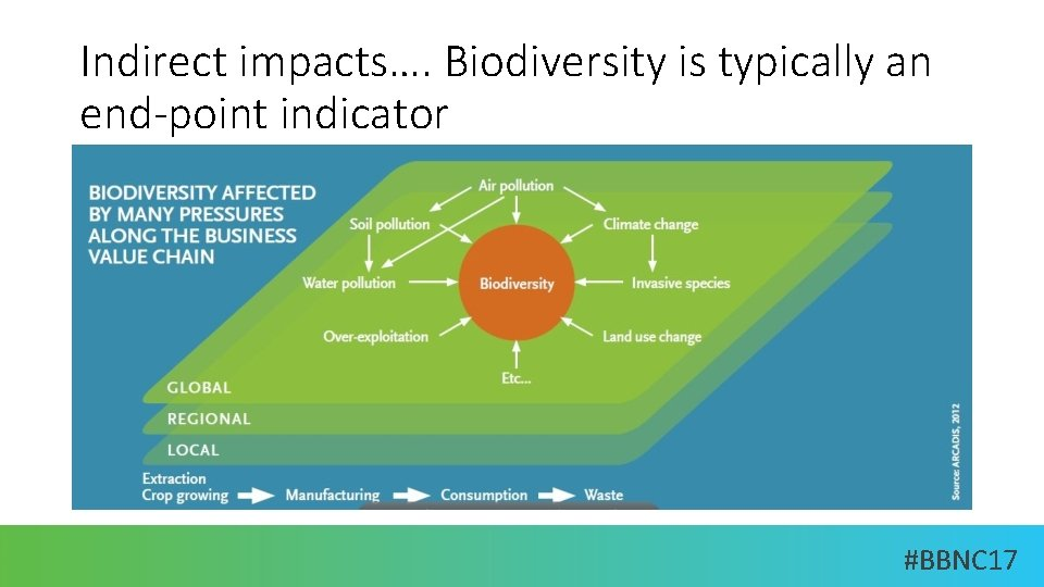 Indirect impacts…. Biodiversity is typically an end-point indicator #BBNC 17