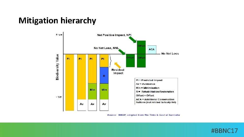 Mitigation hierarchy #BBNC 17