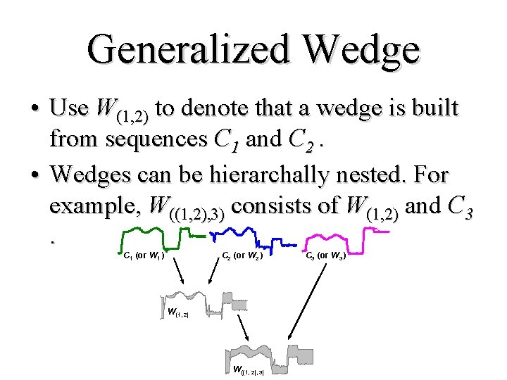 Generalized Wedge • Use W(1, 2) to denote that a wedge is built from