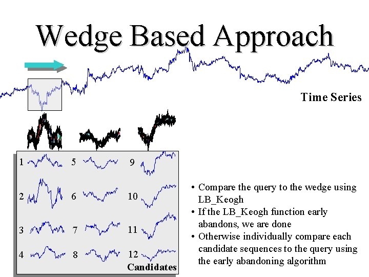 Wedge Based Approach Time Series 1 5 9 2 6 10 3 7 11