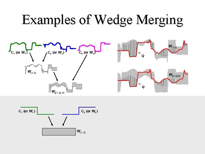 Examples of Wedge Merging W(1, 2) C 1 (or W 1 ) C 2