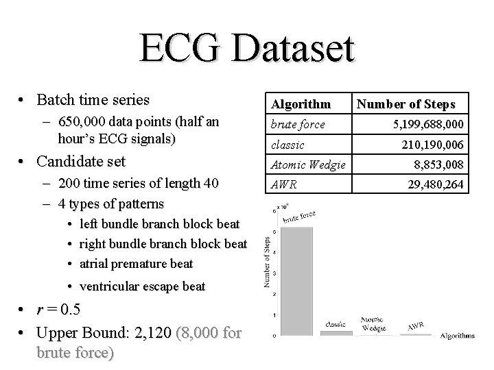 ECG Dataset • Batch time series – 650, 000 data points (half an hour's