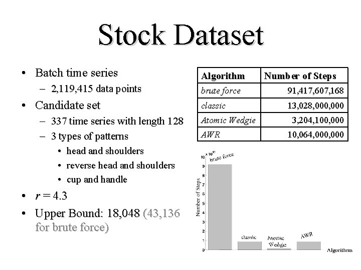 Stock Dataset • Batch time series – 2, 119, 415 data points • Candidate