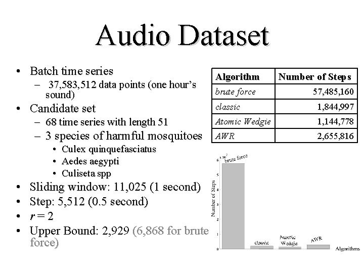 Audio Dataset • Batch time series – 37, 583, 512 data points (one hour's