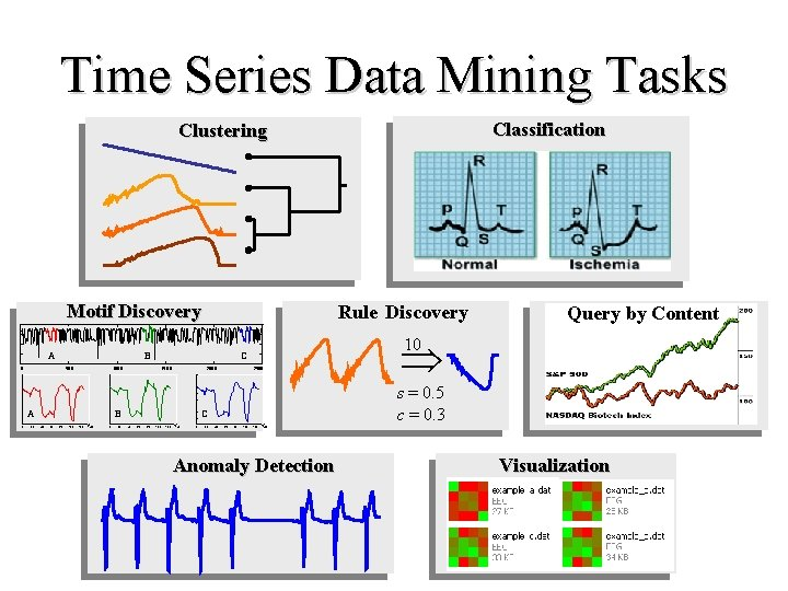 Time Series Data Mining Tasks Classification Clustering Motif Discovery A B 0 50 0