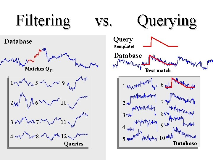 Filtering vs. Querying Query Database (template) Database Matches Q 11 Best match 1 5