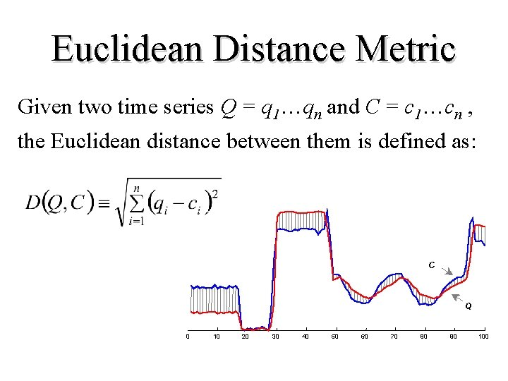 Euclidean Distance Metric Given two time series Q = q 1…qn and C =