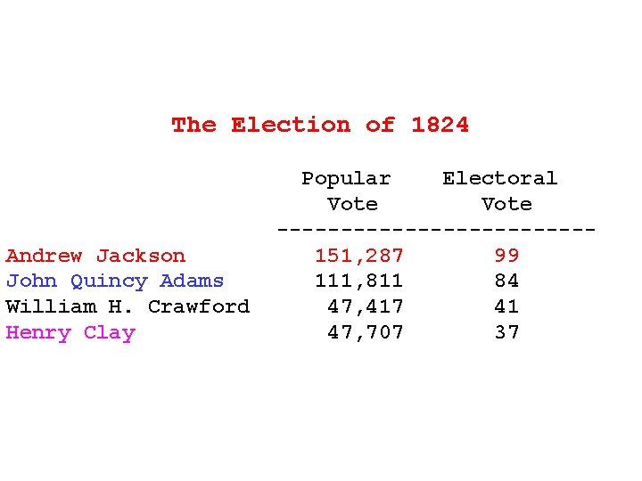 The Election of 1824 Andrew Jackson John Quincy Adams William H. Crawford Henry Clay
