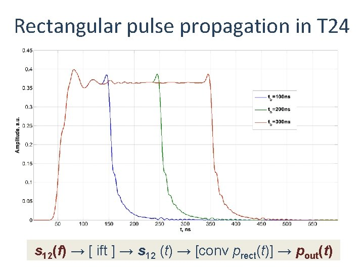 Rectangular pulse propagation in T 24 s 12(f) → [ ift ] → s