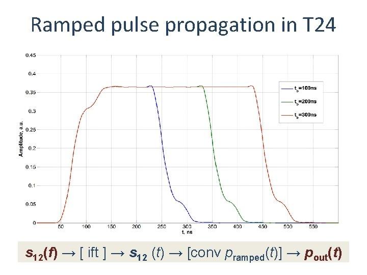 Ramped pulse propagation in T 24 s 12(f) → [ ift ] → s