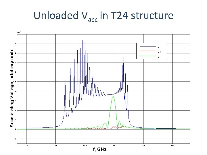 Unloaded Vacc in T 24 structure x 10 7 9 Accelarating Voltage, arbitrary units