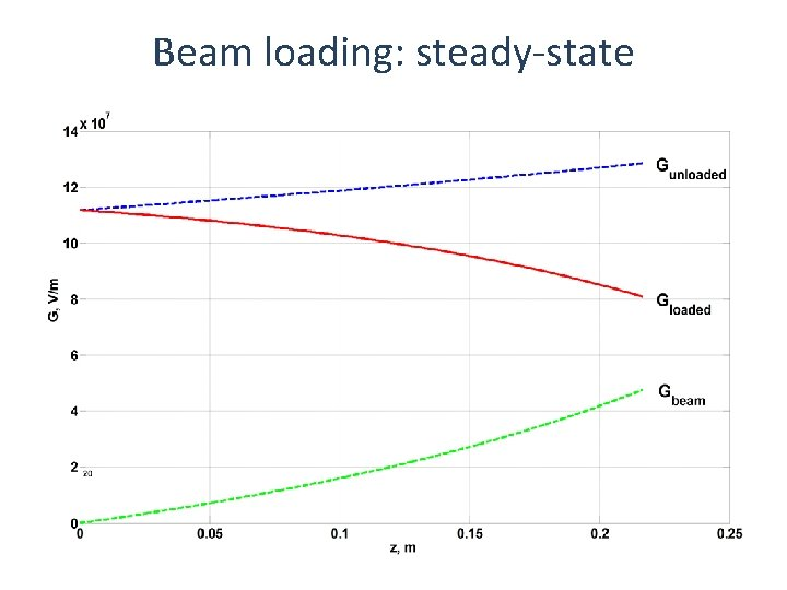 Beam loading: steady-state