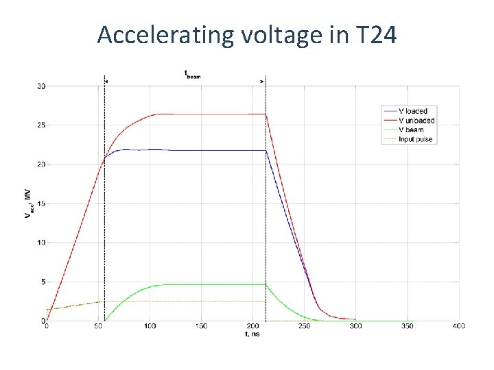 Accelerating voltage in T 24