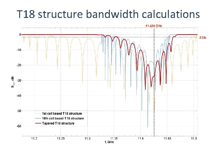 T 18 structure bandwidth calculations