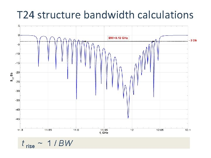 T 24 structure bandwidth calculations t rise ~ 1 / BW