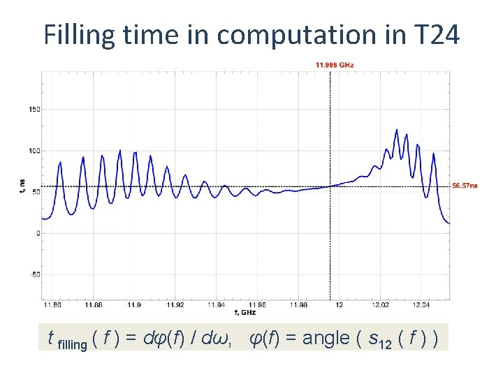 Filling time in computation in T 24 t filling ( f ) = dφ(f)