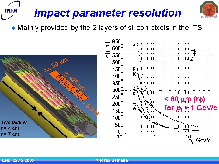 Impact parameter resolution Mainly provided by the 2 layers of silicon pixels in the