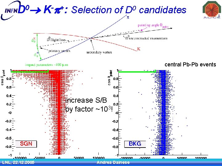 D 0 K-p+: Selection of D 0 candidates central Pb-Pb events increase S/B by