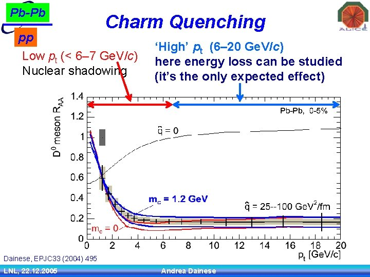 Pb-Pb pp Charm Quenching Low pt (< 6– 7 Ge. V/c) Nuclear shadowing 'High'
