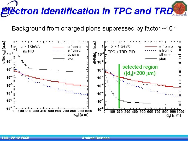 Electron Identification in TPC and TRD Background from charged pions suppressed by factor ~10