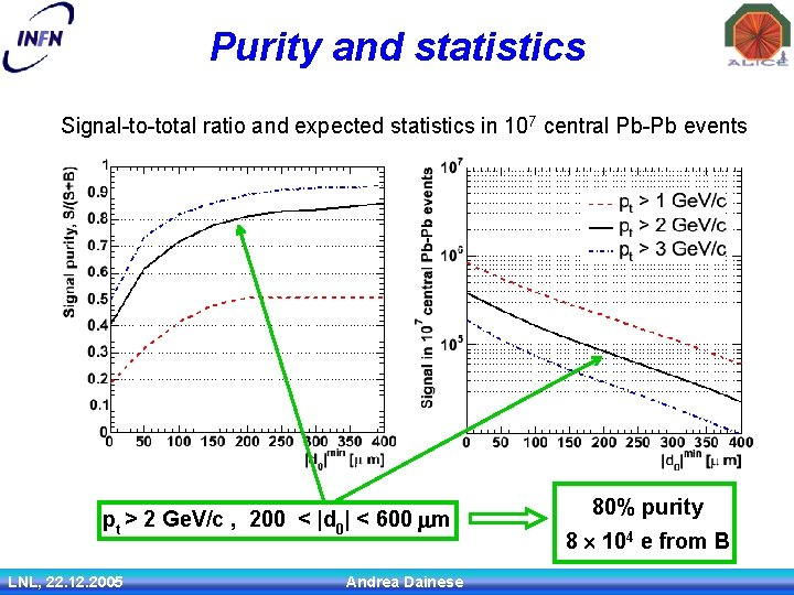 Purity and statistics Signal-to-total ratio and expected statistics in 107 central Pb-Pb events pt