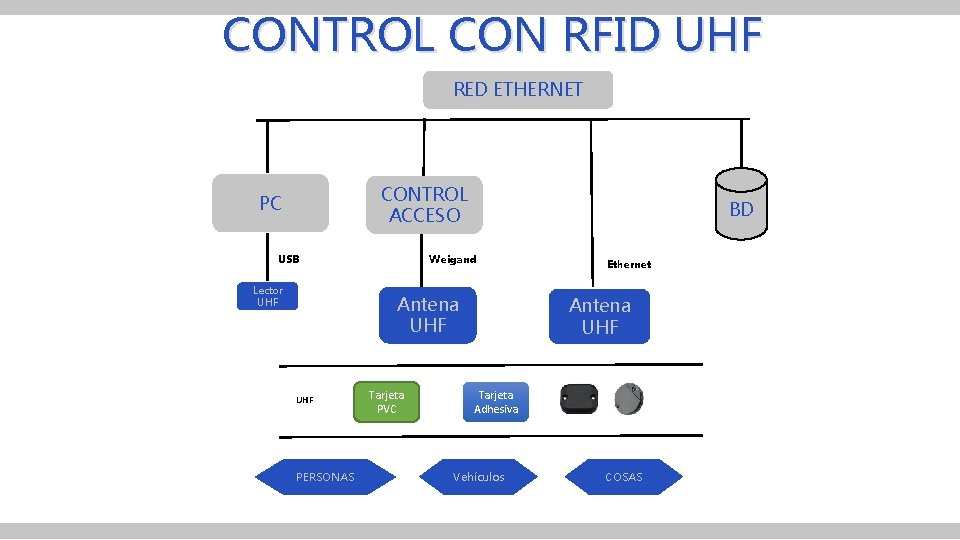 CONTROL CON RFID UHF RED ETHERNET CONTROL ACCESO PC Weigand USB Lector UHF BD