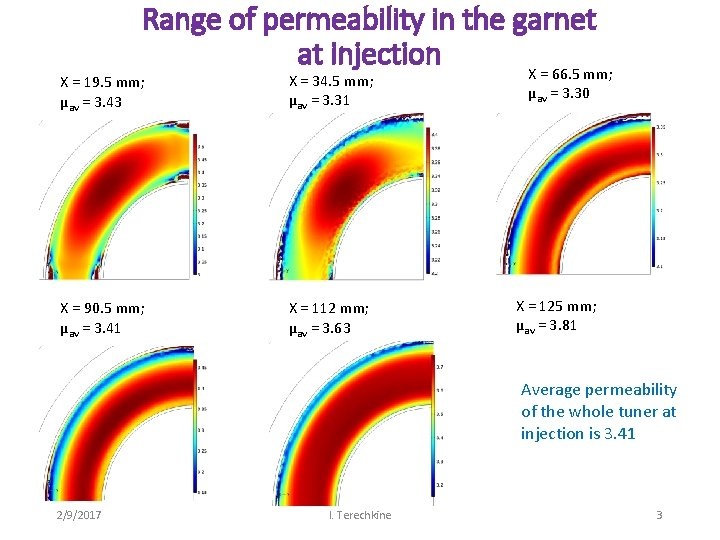 Range of permeability in the garnet at injection X = 66. 5 mm; X