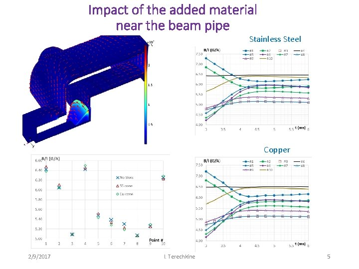 Impact of the added material near the beam pipe Stainless Steel Copper 2/9/2017 I.
