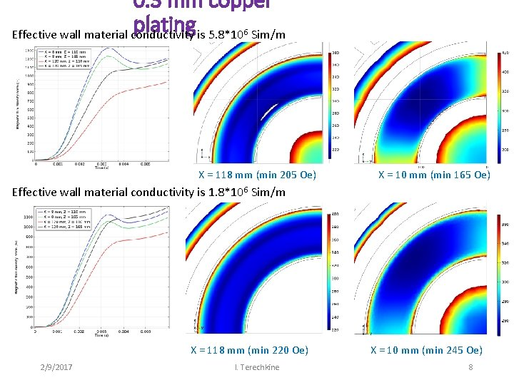 0. 3 mm copper plating Effective wall material conductivity is 5. 8*10 Sim/m 6