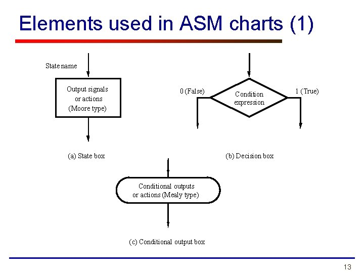 Elements used in ASM charts (1) State name Output signals or actions (Moore type)
