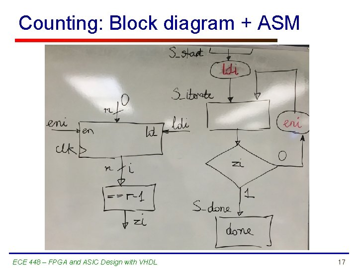 Counting: Block diagram + ASM ECE 448 – FPGA and ASIC Design with VHDL