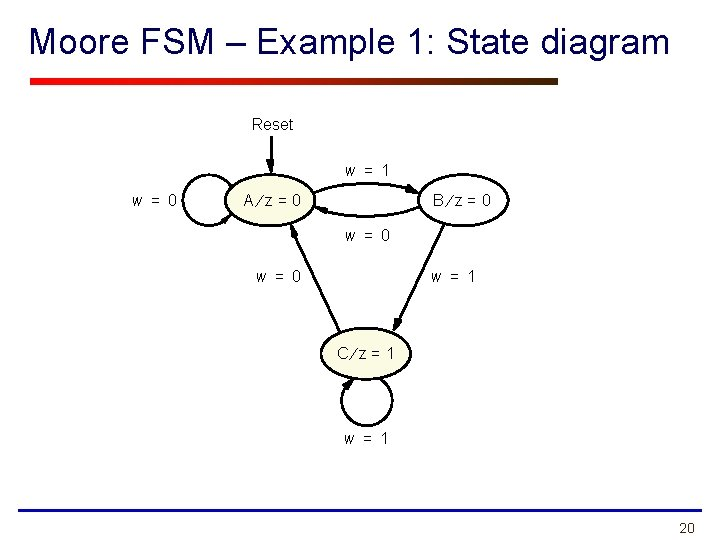 Moore FSM – Example 1: State diagram Reset w = 1 w = 0