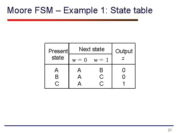 Moore FSM – Example 1: State table Next state Present state w = 0