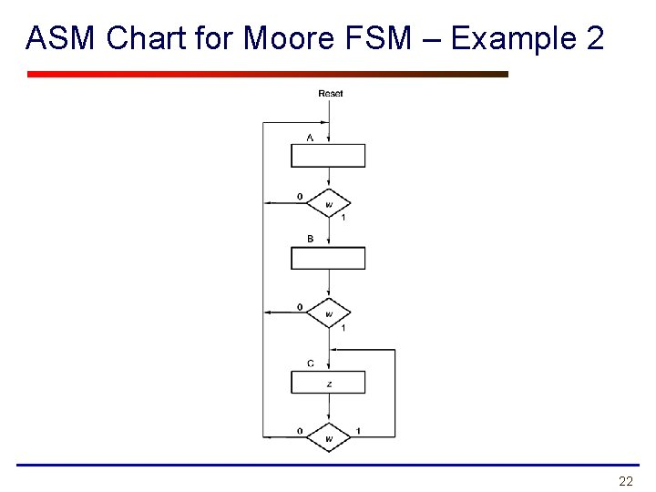 ASM Chart for Moore FSM – Example 2 22