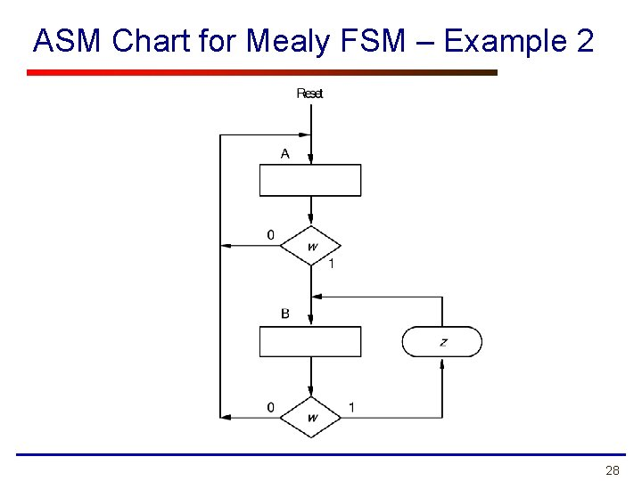 ASM Chart for Mealy FSM – Example 2 28