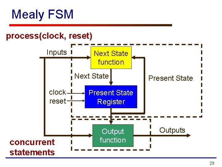 Mealy FSM process(clock, reset) Inputs Next State function Next State clock reset concurrent statements